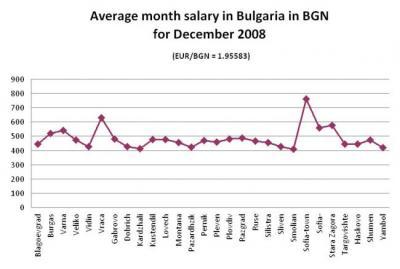 Средна месечна работна заплата