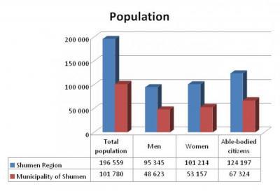 Население по данным Мэрии Шумена